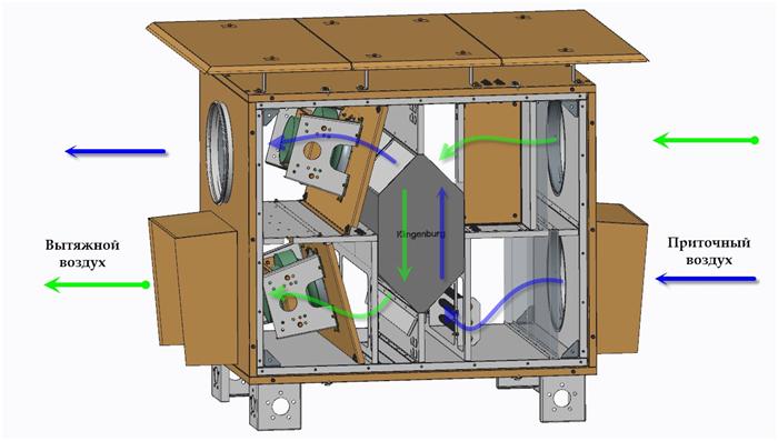 вентиляционная установка с высокоэффективным пластинчатым рекуператором EcoStar 750-EC X