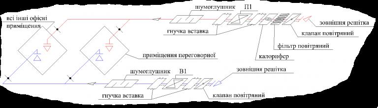 схема приточной и вытяжной вентиляции в офисе, г.Киев
