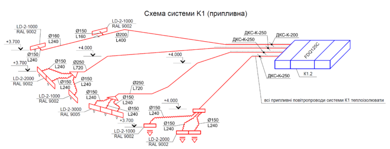 Схема К1, приток