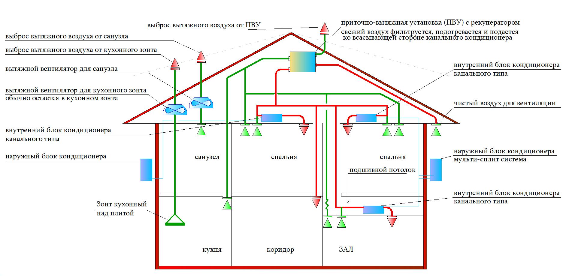 схема вентиляции частного дома квартиры