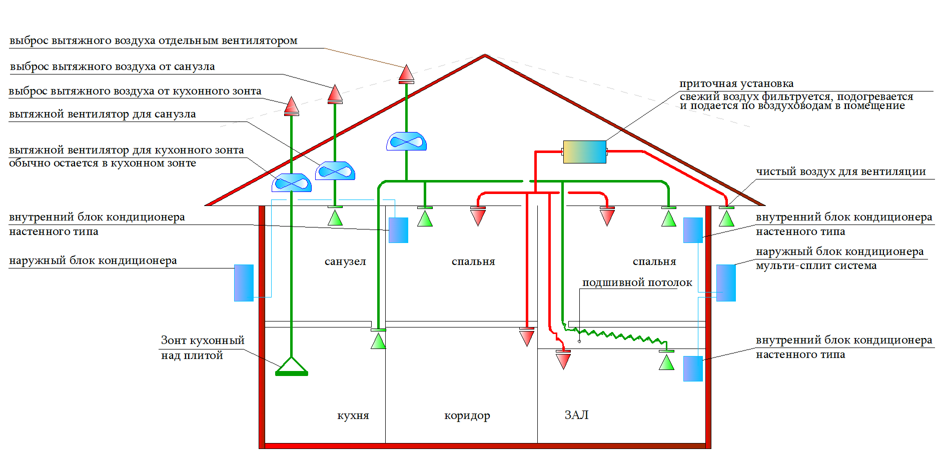 Схема приточной и вытяжной вентиляции дома без рекуператора
